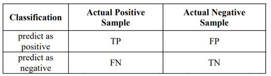 Confusion matrix for two-class problem