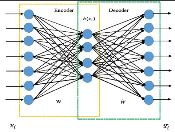 architecture of autoencoder neural network